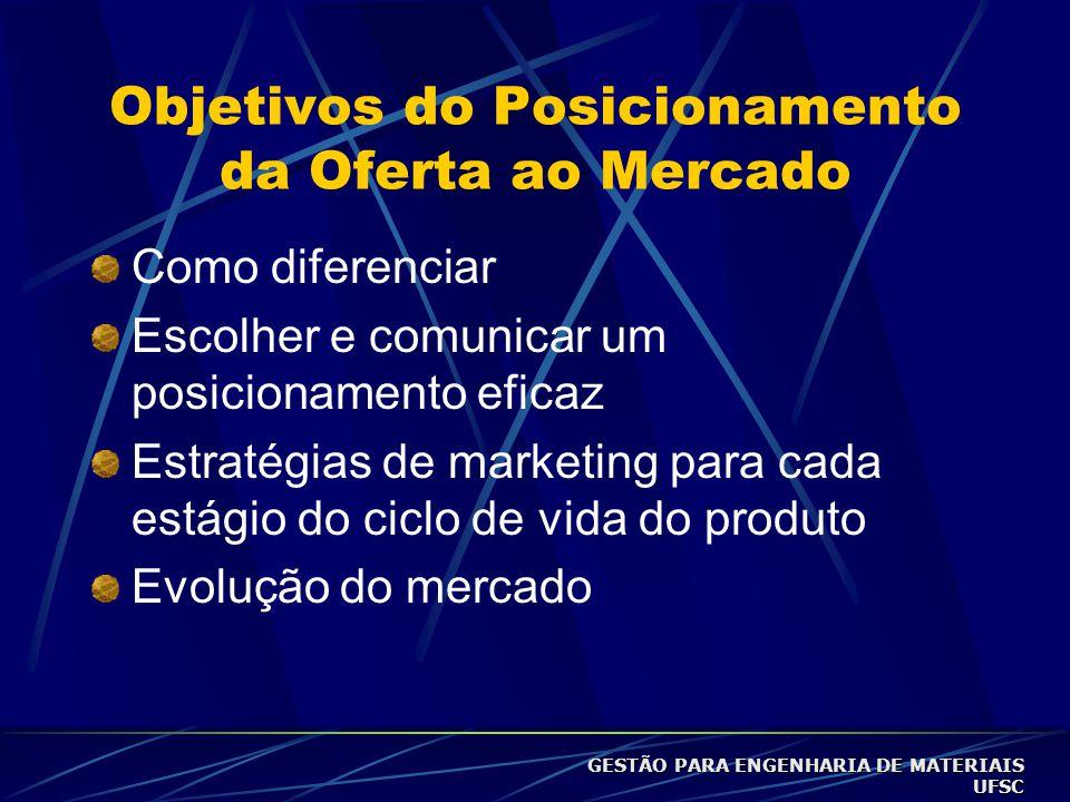 Objetivos do Posicionamento da Oferta ao Mercado