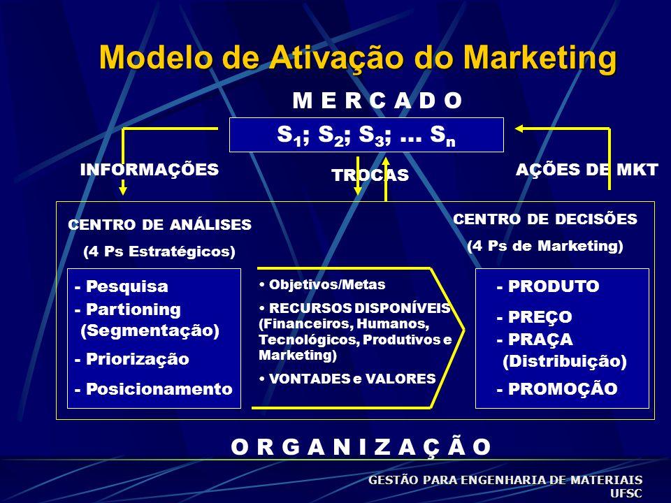 Modelo de Ativação do Marketing