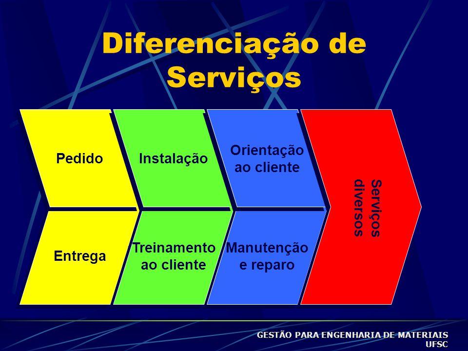 Diferenciação de Serviços