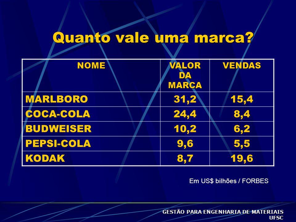 Quanto vale uma marca MARLBORO 31,2 15,4 COCA-COLA 24,4 8,4 BUDWEISER