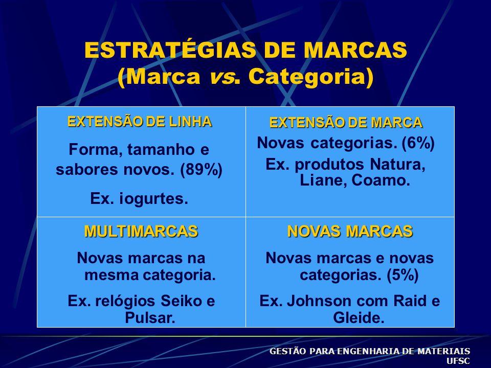 ESTRATÉGIAS DE MARCAS (Marca vs. Categoria)