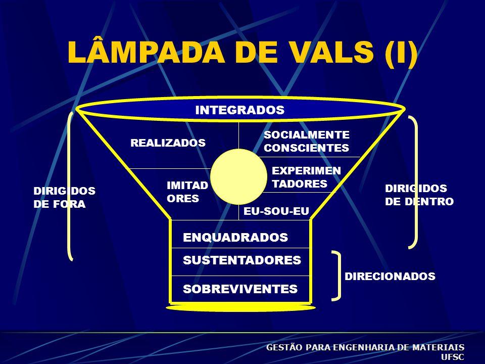 LÂMPADA DE VALS (I) INTEGRADOS ENQUADRADOS SUSTENTADORES SOBREVIVENTES