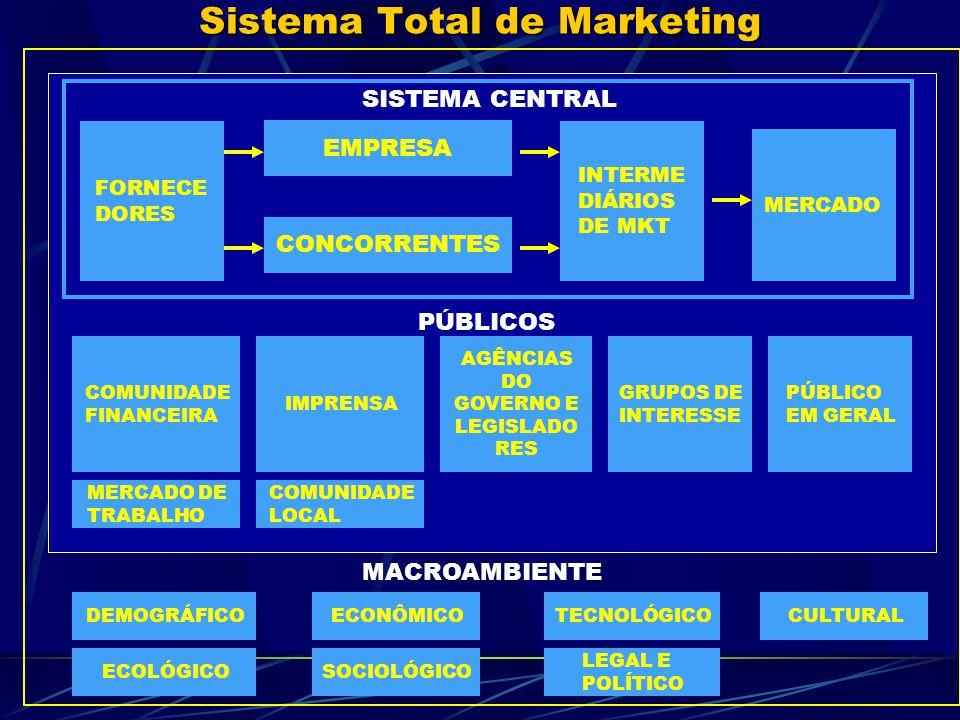 Sistema Total de Marketing
