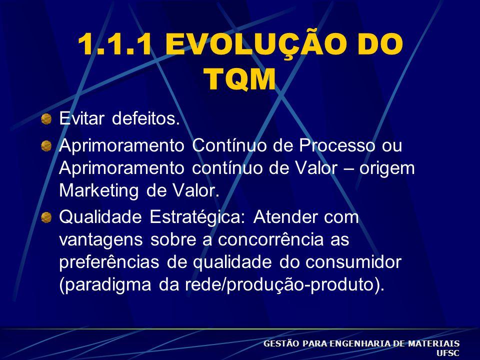 1.1.1 EVOLUÇÃO DO TQM Evitar defeitos.