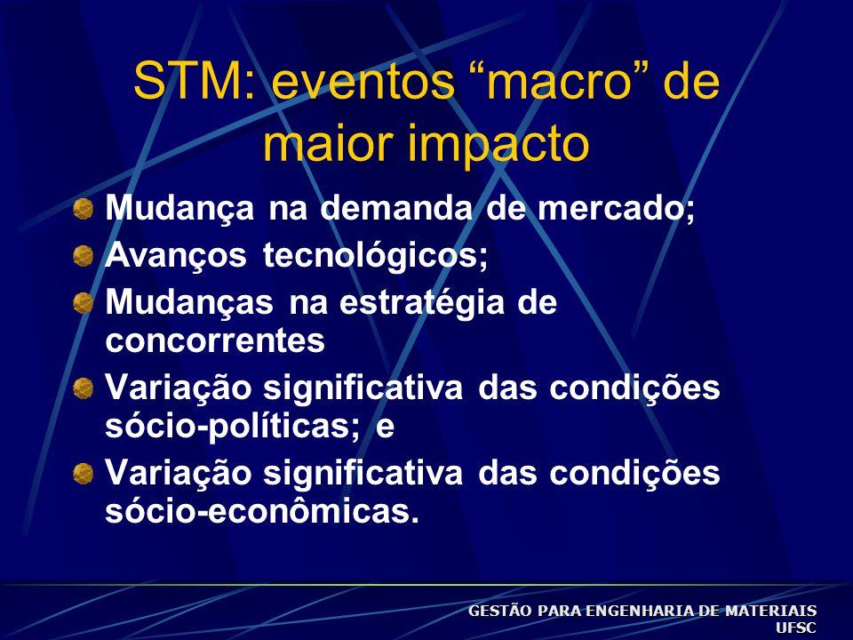STM: eventos macro de maior impacto