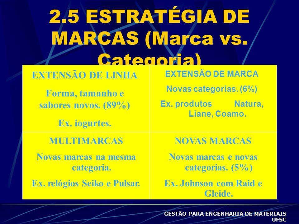 2.5 ESTRATÉGIA DE MARCAS (Marca vs. Categoria)