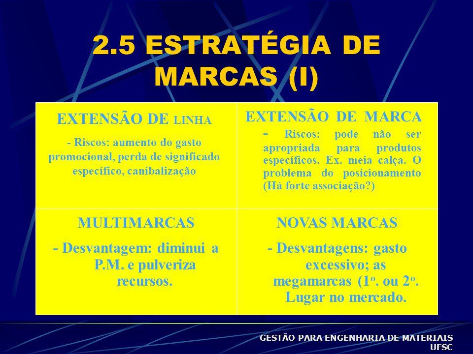 2.5 ESTRATÉGIA DE MARCAS (I)