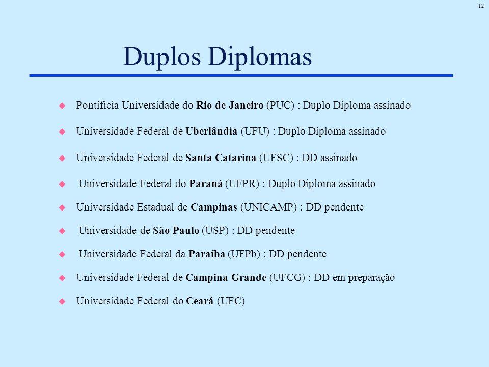 Duplos Diplomas Pontificia Universidade do Rio de Janeiro (PUC) : Duplo Diploma assinado.