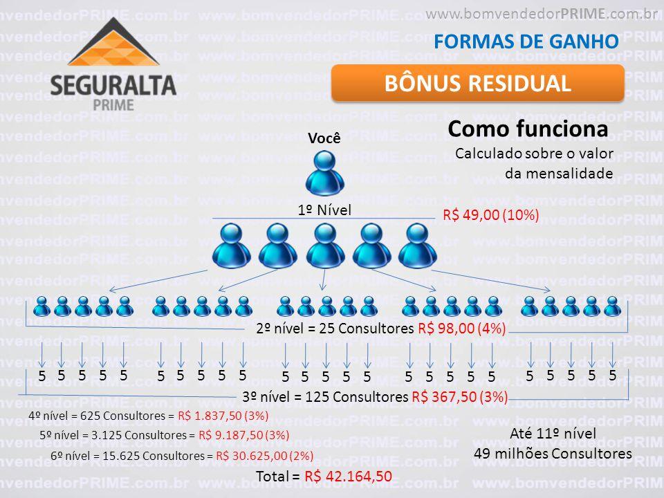 BÔNUS RESIDUAL Como funciona FORMAS DE GANHO