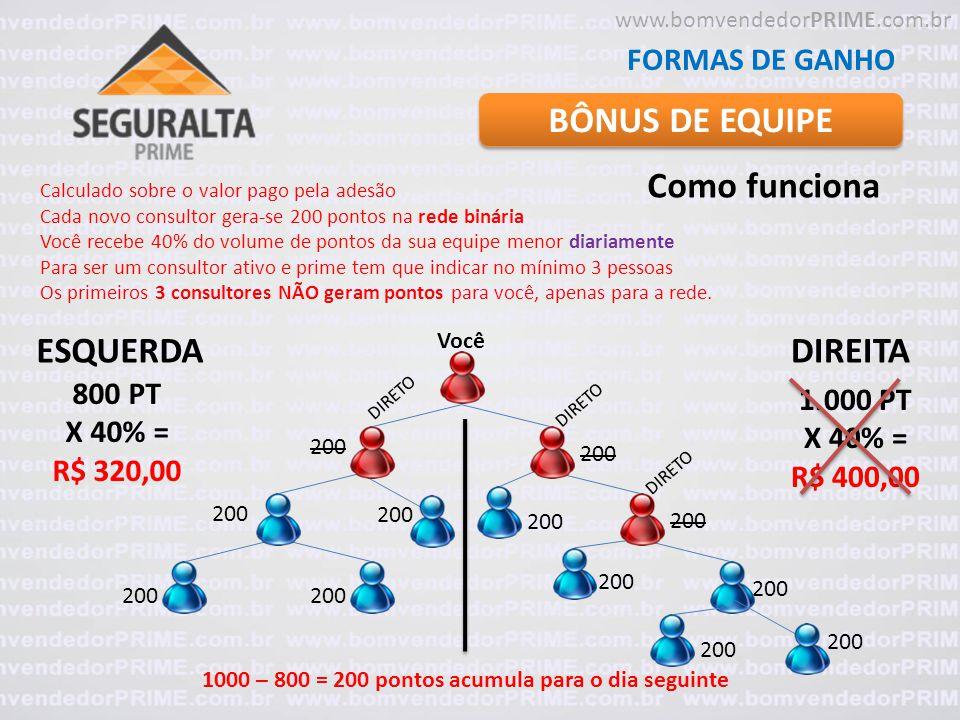BÔNUS DE EQUIPE Como funciona ESQUERDA DIREITA FORMAS DE GANHO 800 PT