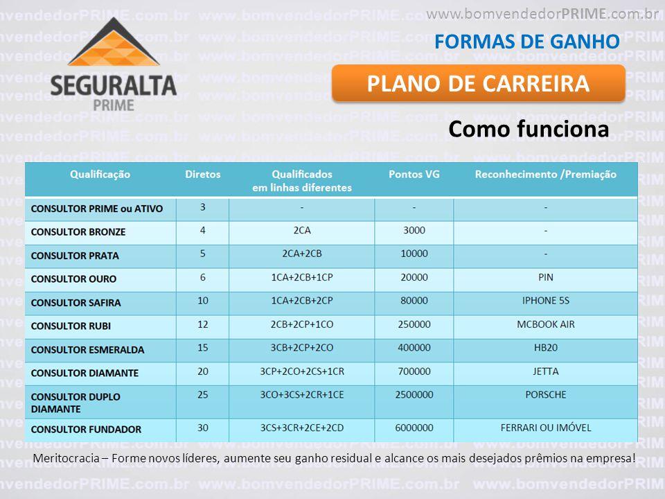 PLANO DE CARREIRA Como funciona FORMAS DE GANHO