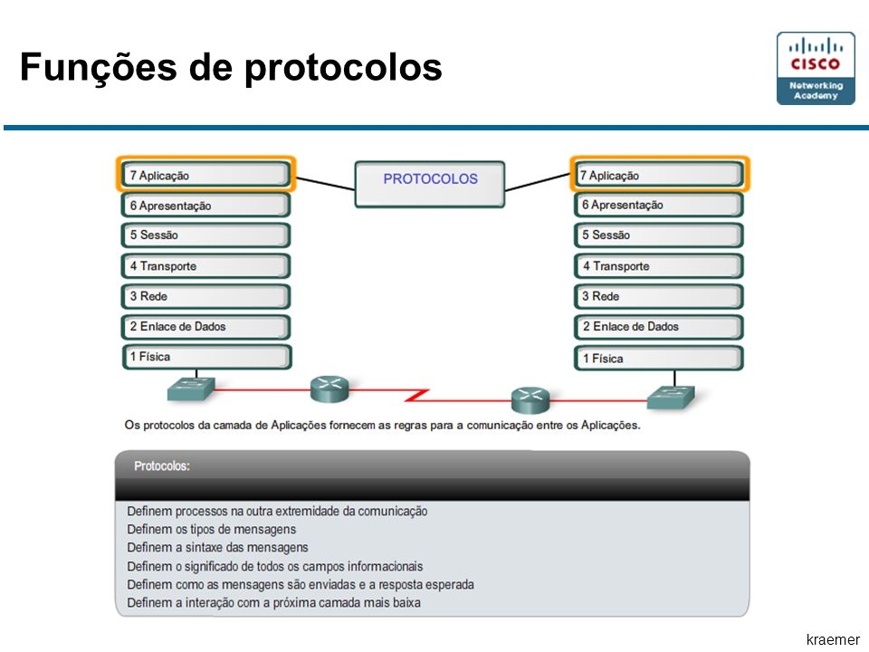 Funções de protocolos