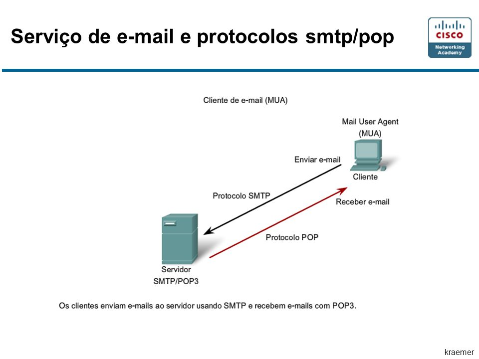 Serviço de e-mail e protocolos smtp/pop