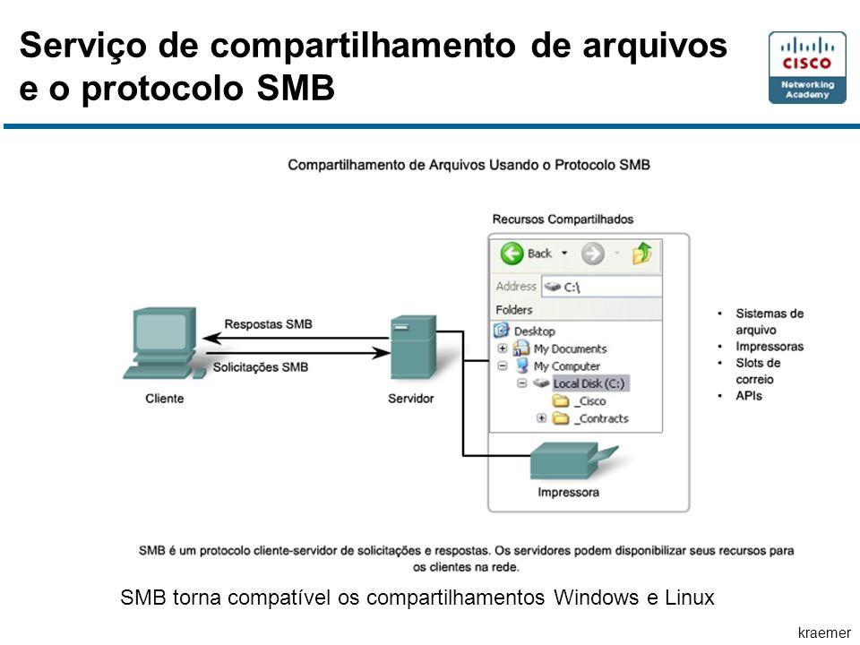 Serviço de compartilhamento de arquivos e o protocolo SMB