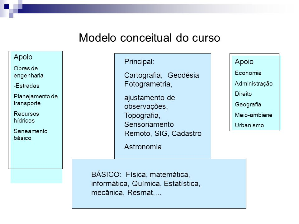 Modelo conceitual do curso