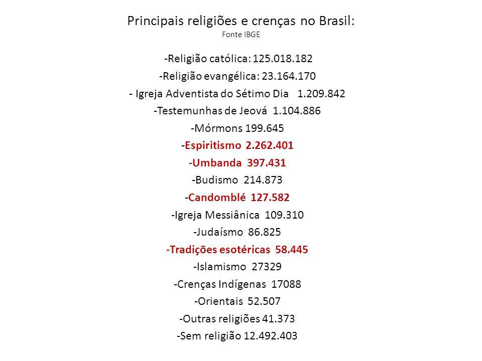 Principais religiões e crenças no Brasil: Fonte IBGE