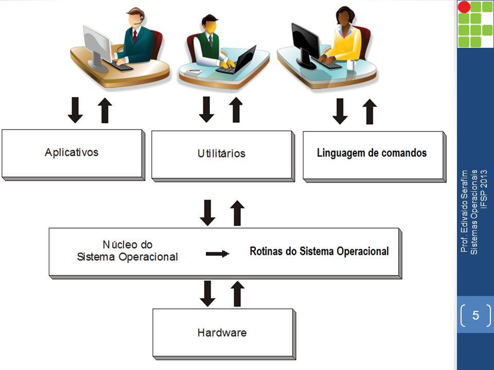 Prof. Edivaldo Serafim Sistemas Operacionais IFSP 2013