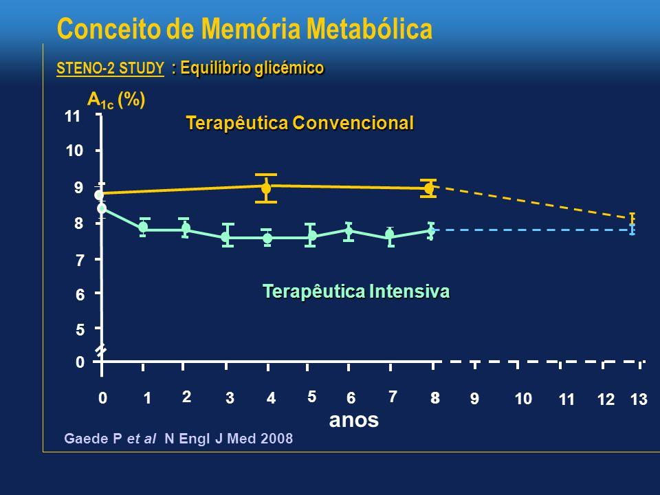 Conceito de Memória Metabólica STENO-2 STUDY : Equilíbrio glicémico