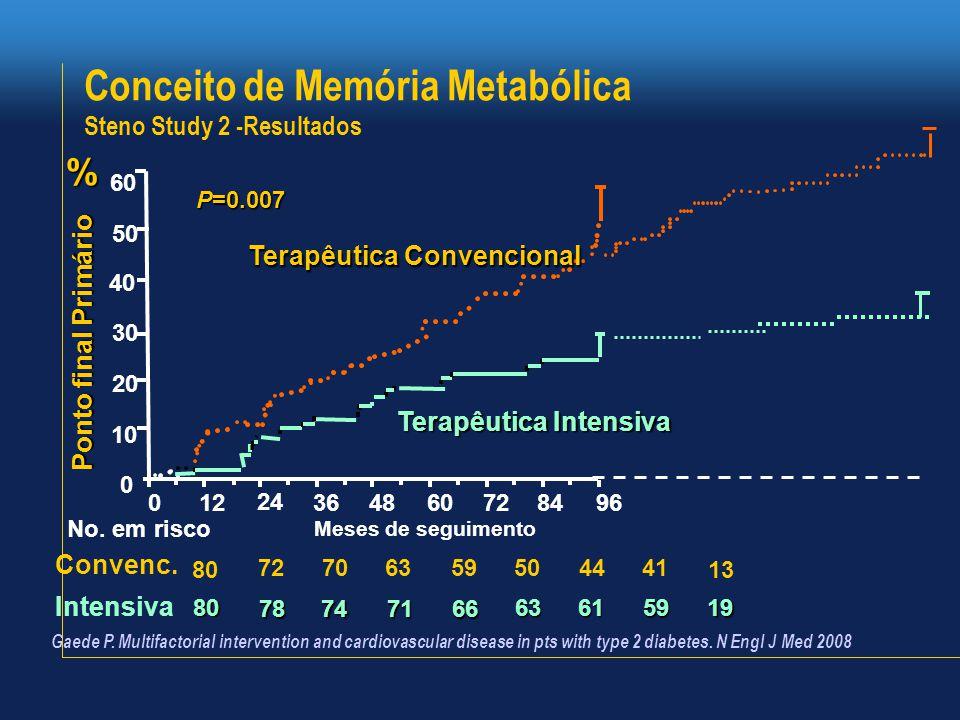 Conceito de Memória Metabólica Steno Study 2 -Resultados