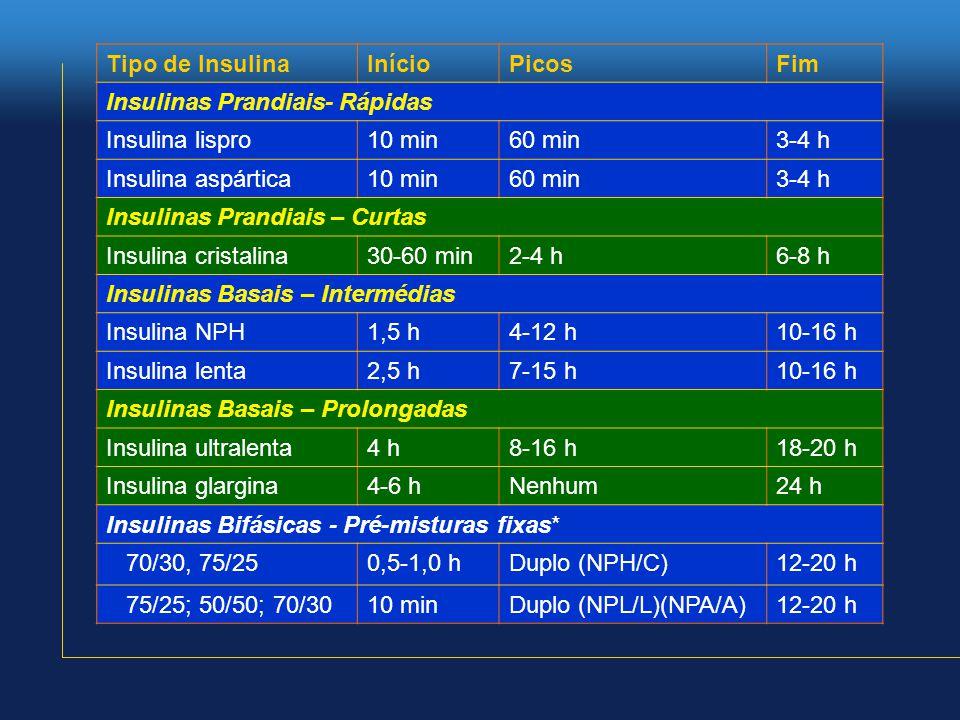 Tipo de Insulina Início. Picos. Fim. Insulinas Prandiais- Rápidas. Insulina lispro. 10 min. 60 min.