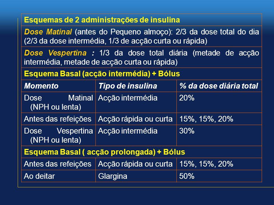 Esquemas de 2 administrações de insulina