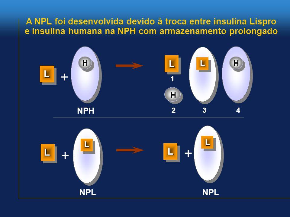 A NPL foi desenvolvida devido à troca entre insulina Lispro e insulina humana na NPH com armazenamento prolongado