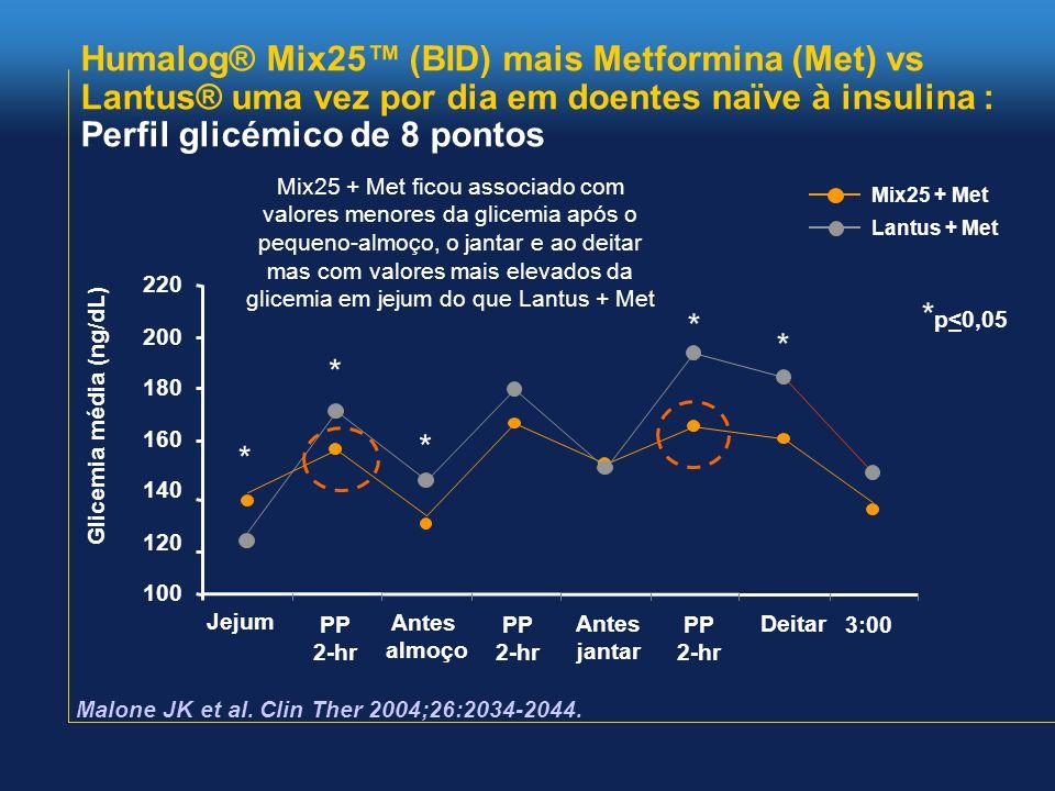 Humalog® Mix25™ (BID) mais Metformina (Met) vs Lantus® uma vez por dia em doentes naïve à insulina : Perfil glicémico de 8 pontos