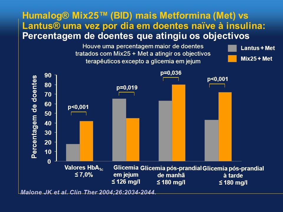Humalog® Mix25™ (BID) mais Metformina (Met) vs Lantus® uma vez por dia em doentes naïve à insulina: Percentagem de doentes que atingiu os objectivos