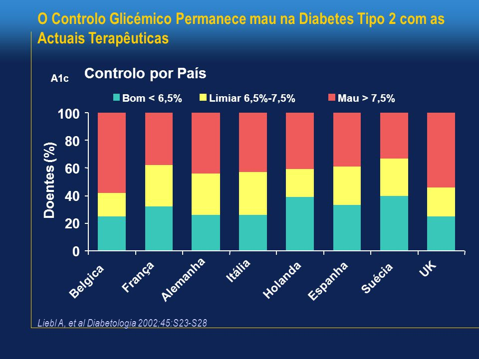 O Controlo Glicémico Permanece mau na Diabetes Tipo 2 com as