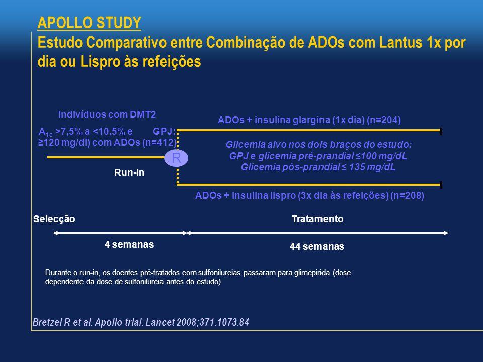 APOLLO STUDY Estudo Comparativo entre Combinação de ADOs com Lantus 1x por dia ou Lispro às refeições.
