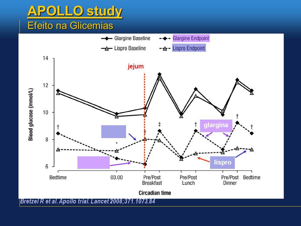 APOLLO study Efeito na Glicemias