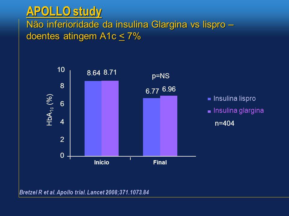 APOLLO study Não inferioridade da insulina Glargina vs lispro – doentes atingem A1c < 7% 10. 8.64.