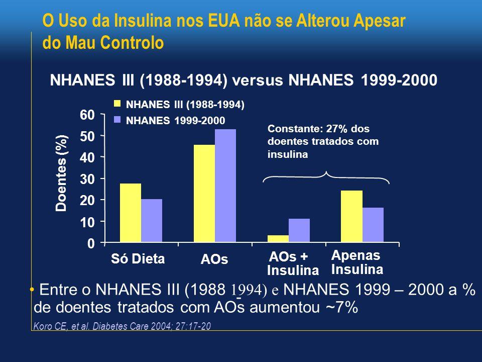 O Uso da Insulina nos EUA não se Alterou Apesar do Mau Controlo