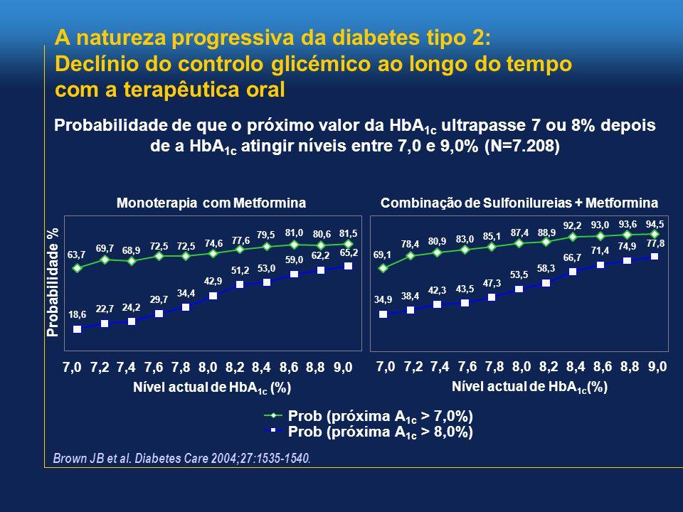 A natureza progressiva da diabetes tipo 2: Declínio do controlo glicémico ao longo do tempo com a terapêutica oral