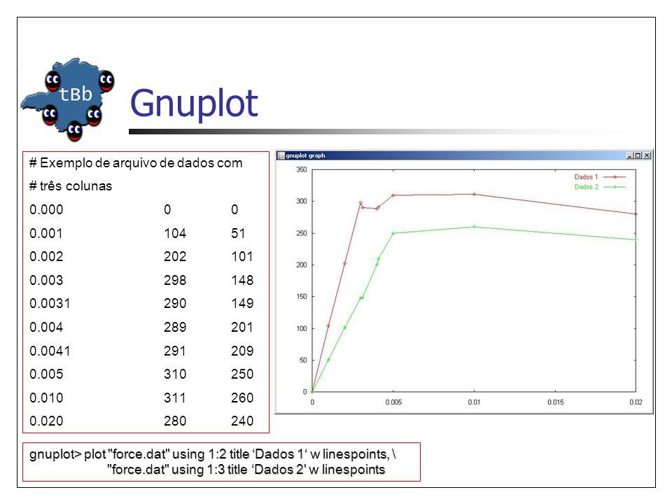 Gnuplot # Exemplo de arquivo de dados com # três colunas 0.000 0 0