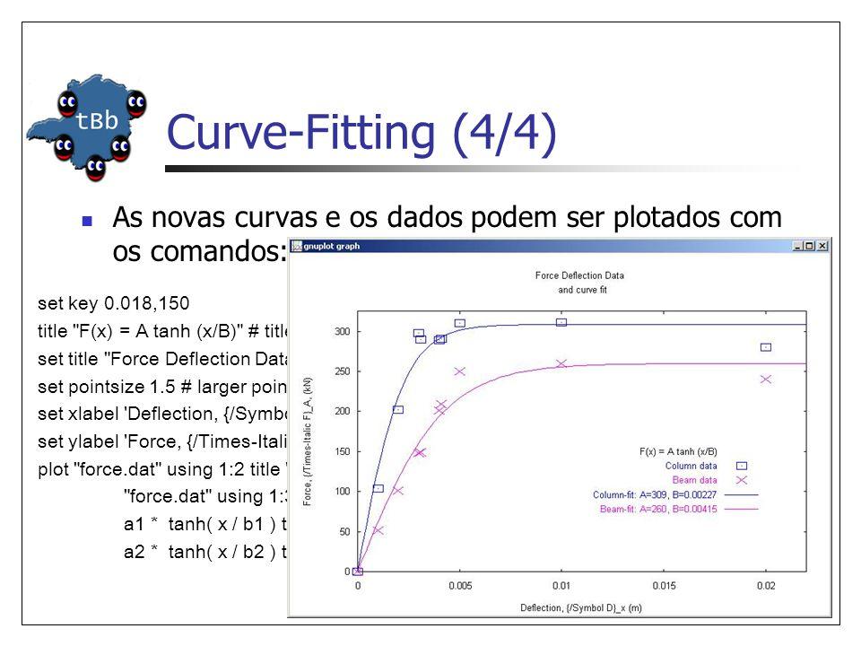 Curve-Fitting (4/4) As novas curvas e os dados podem ser plotados com os comandos: set key 0.018,150.