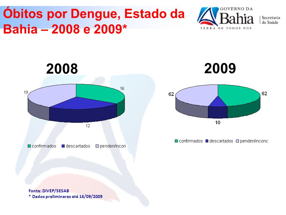 Óbitos por Dengue, Estado da Bahia – 2008 e 2009*