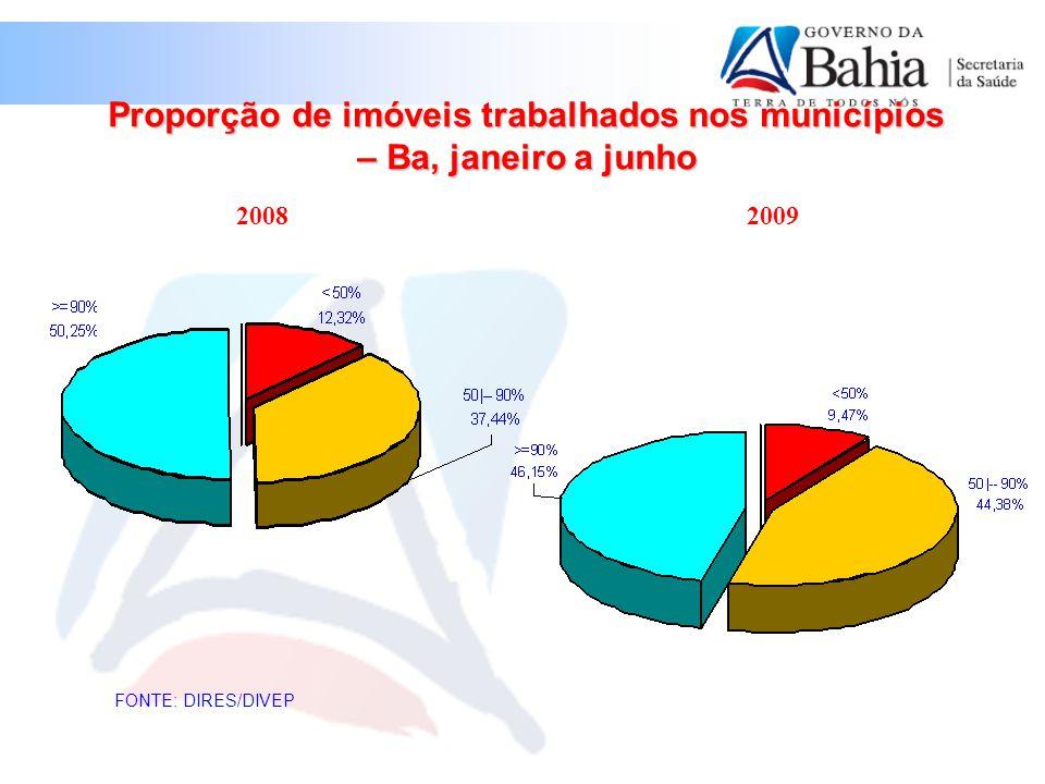 Proporção de imóveis trabalhados nos municípios – Ba, janeiro a junho