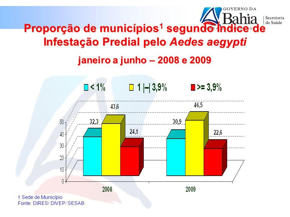 Proporção de municípios1 segundo Índice de Infestação Predial pelo Aedes aegypti