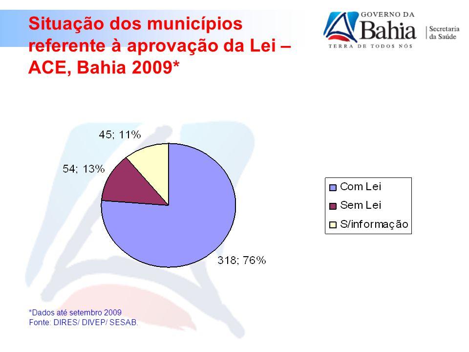 Situação dos municípios referente à aprovação da Lei – ACE, Bahia 2009*