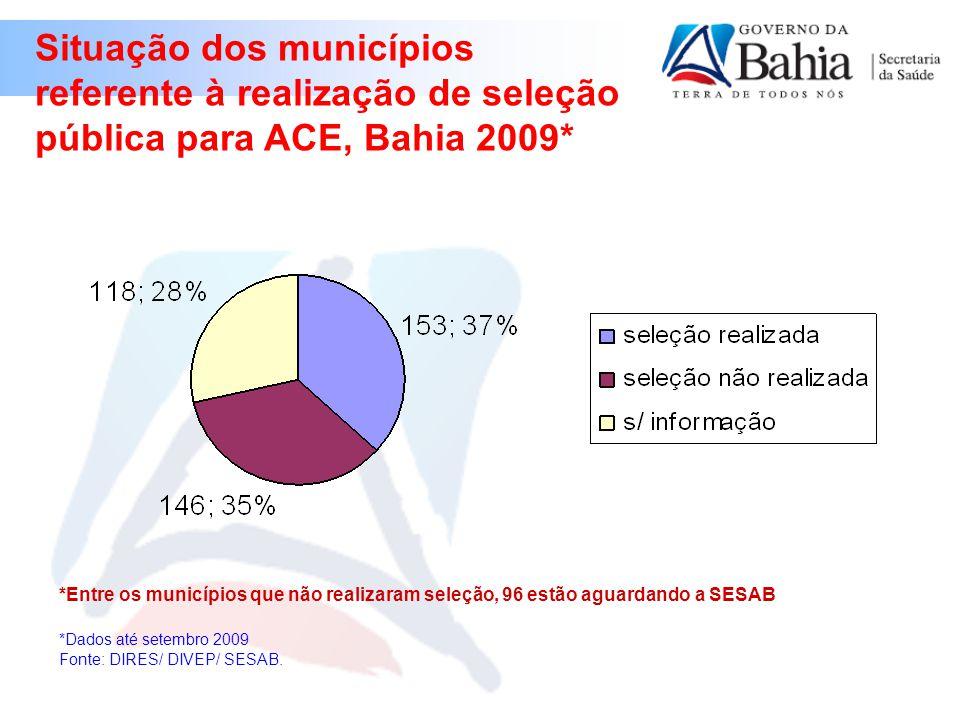 Situação dos municípios referente à realização de seleção pública para ACE, Bahia 2009*