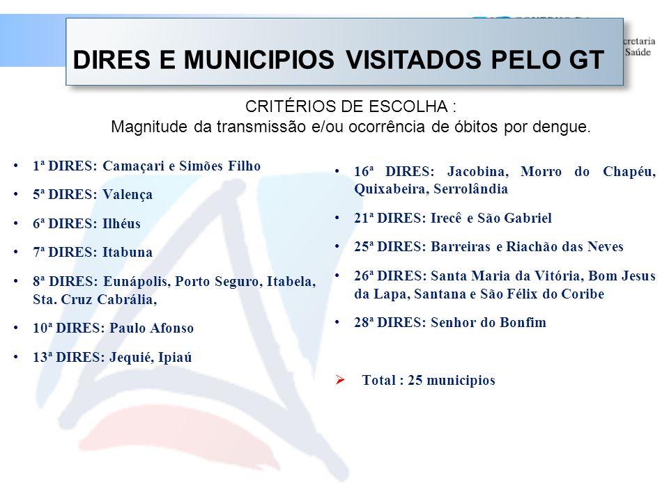 Magnitude da transmissão e/ou ocorrência de óbitos por dengue.