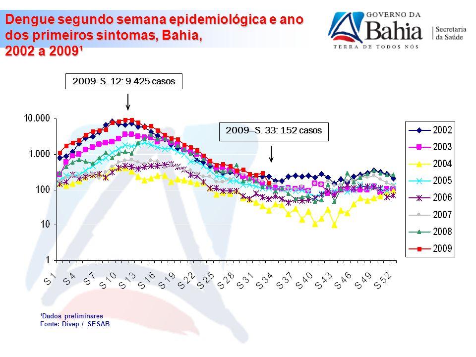 Dengue segundo semana epidemiológica e ano dos primeiros sintomas, Bahia, 2002 a 2009¹