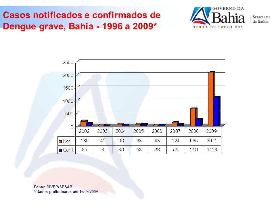 Casos notificados e confirmados de Dengue grave, Bahia - 1996 a 2009*
