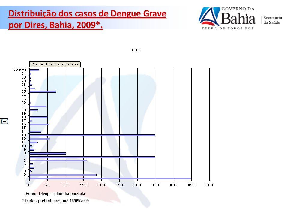 Fonte: Divep – planilha paralela * Dados preliminares até 16/09/2009
