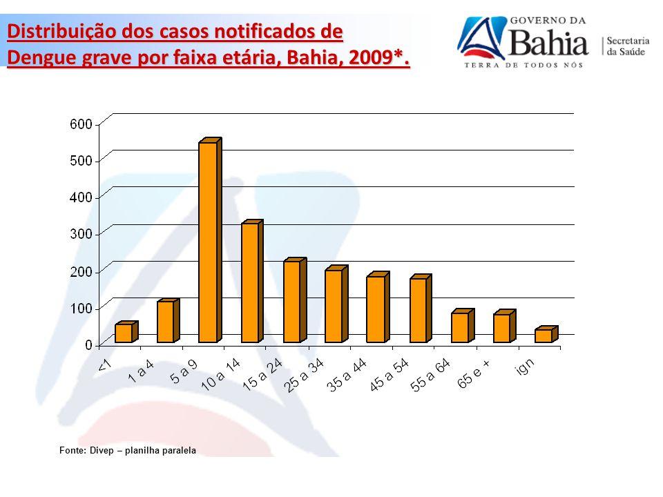 Fonte: Divep – planilha paralela * Dados preliminares até 07/08/2009