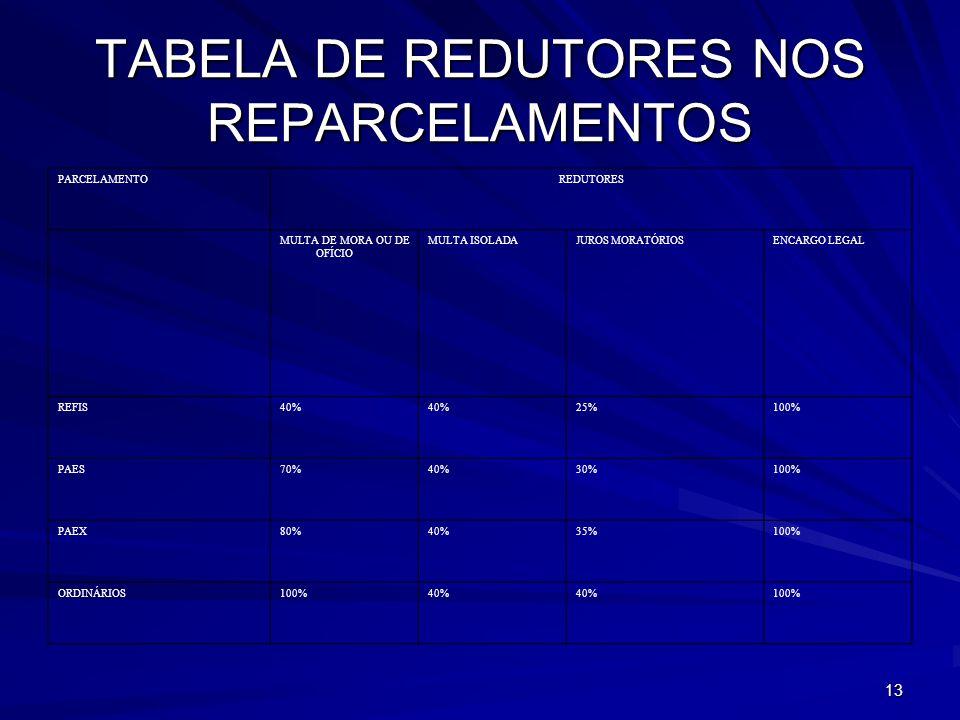 TABELA DE REDUTORES NOS REPARCELAMENTOS