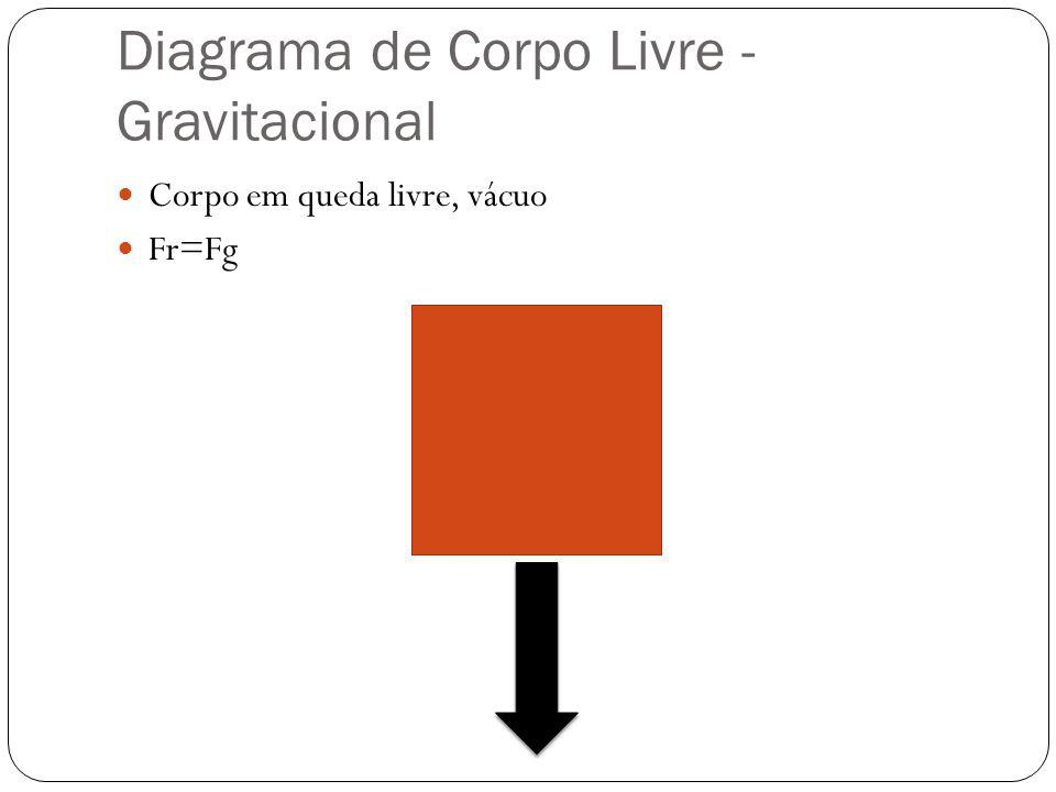 Diagrama de Corpo Livre - Gravitacional