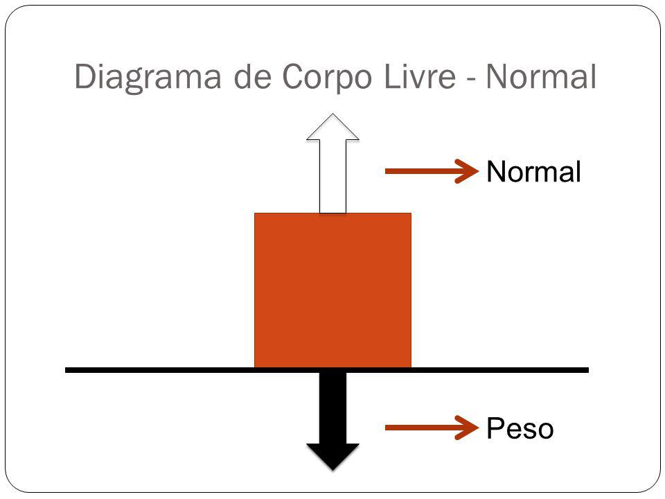 Diagrama de Corpo Livre - Normal