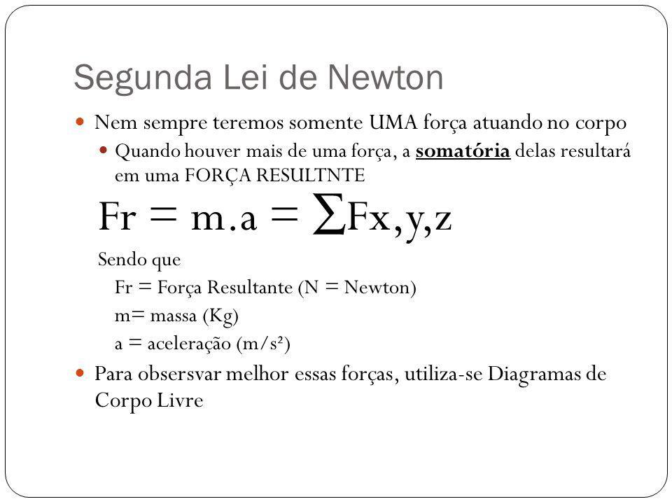 Fr = m.a = ∑Fx,y,z Segunda Lei de Newton